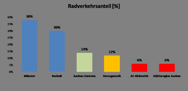 Radverkehrsanteil StädteRegion Aachen im Vergleich