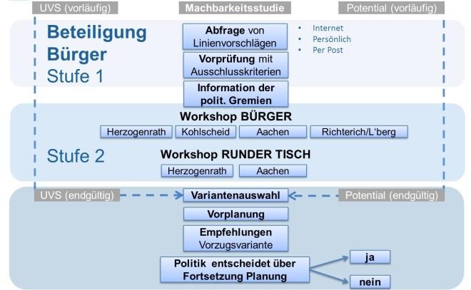 Schema des zweistufigen Bürgerbeteiligungsverfahrens